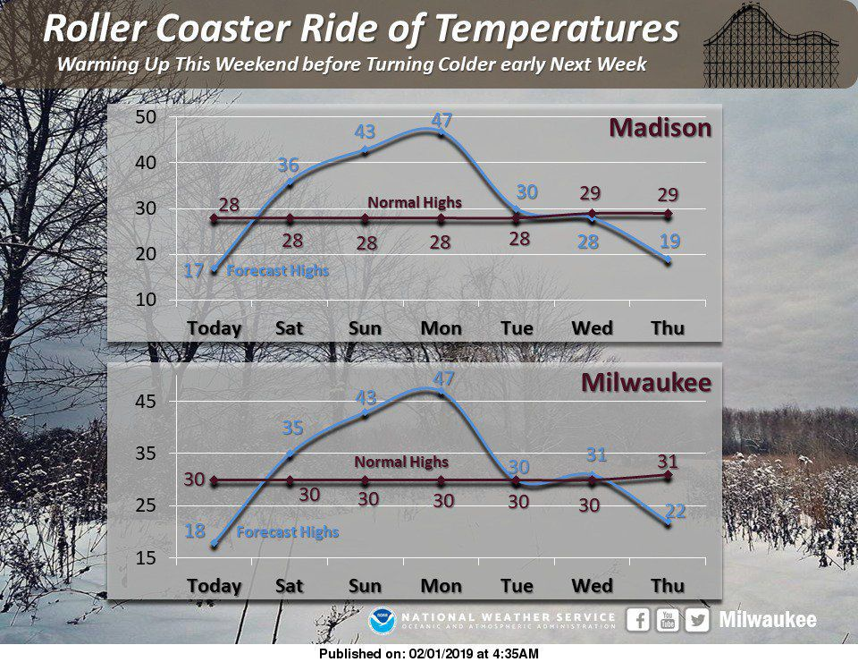National Weather Service  roller coaster temps 2-1-19