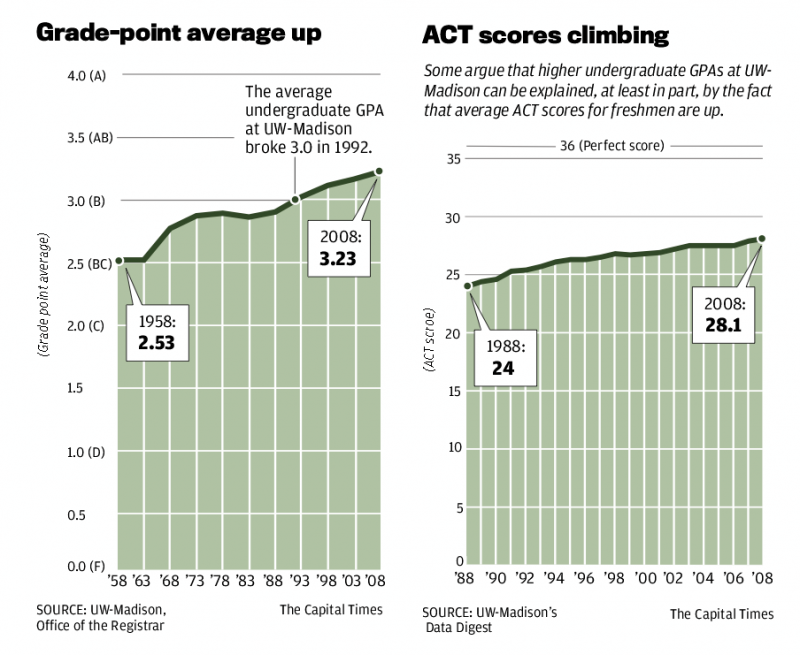 Grade-point average and ACT scores up