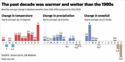 The past decade was warmer and wetter than the 1980s