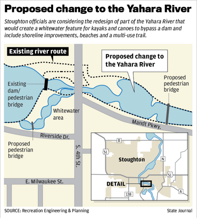 Proposed change to the Yahara River