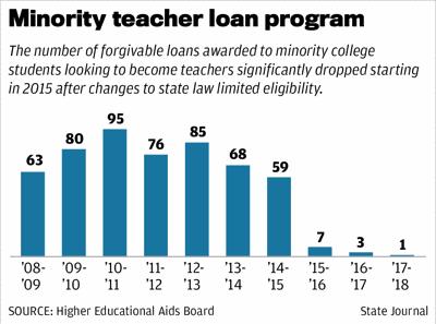 Minority student loan program