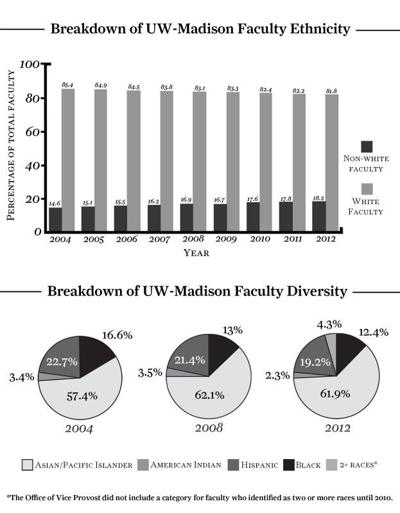 Faculty climate report