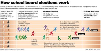 How school board elections work