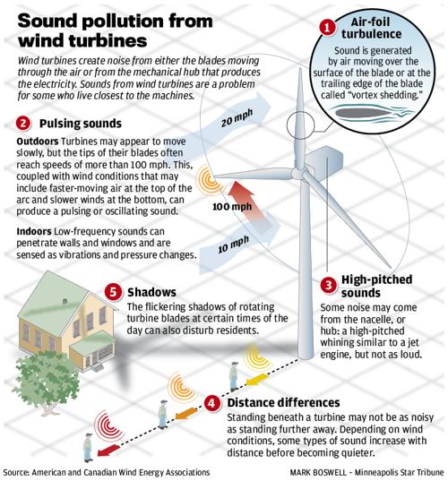 Wind Turbine Sound Graphic | | madison com