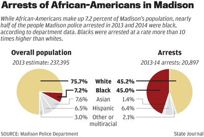 Arrests of African-Americans in Madison