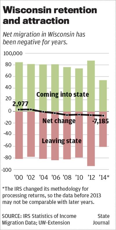 Wisconsin migration trend