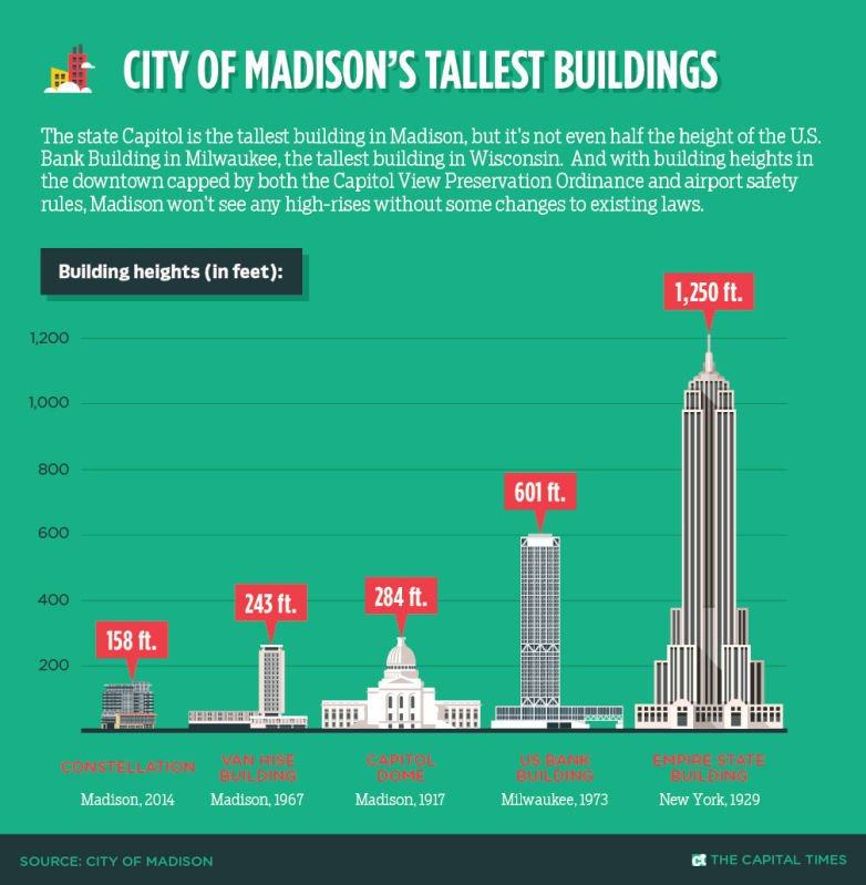 Infographic: Madison's tallest buildings