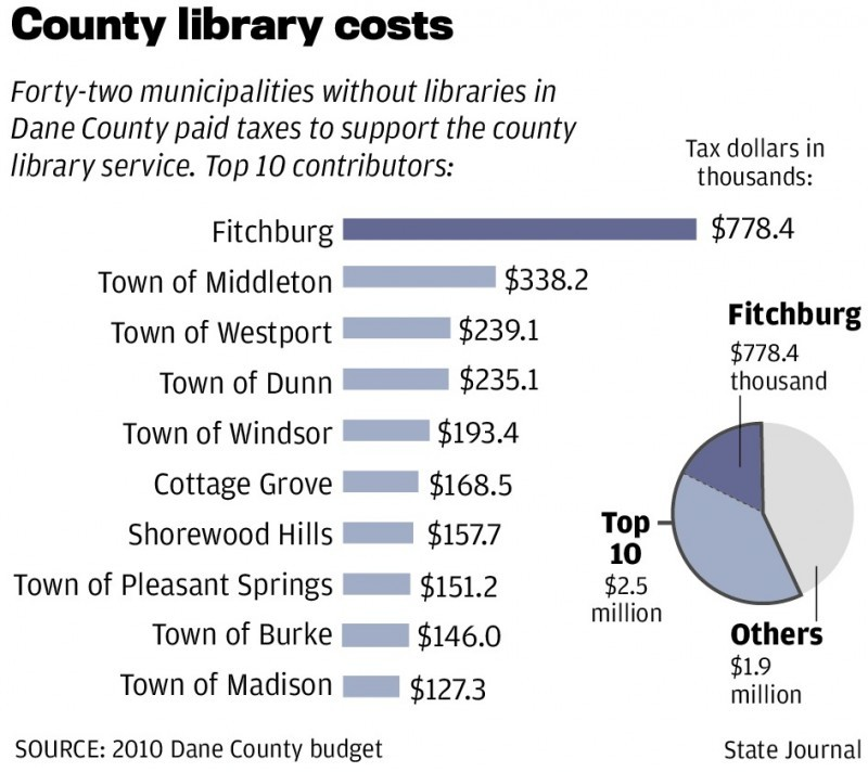 Dane County library costs