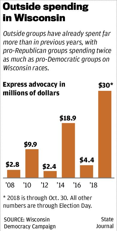 Outside spending in Wisconsin