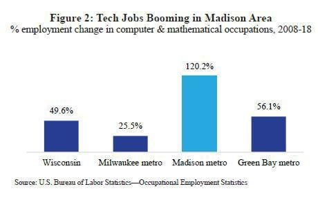Tech jobs booming in Madison area