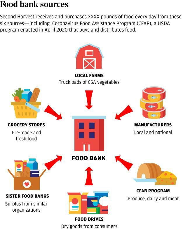 Food bank sources
