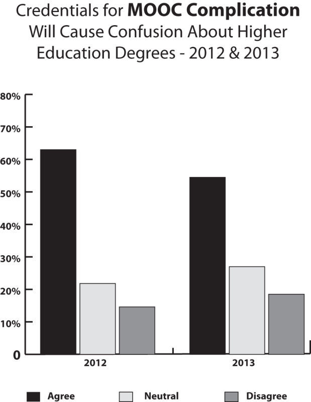 Action Project: MOOCs remain a debated form of college education