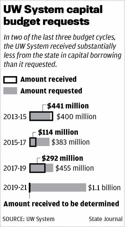 UW System capital budget requests