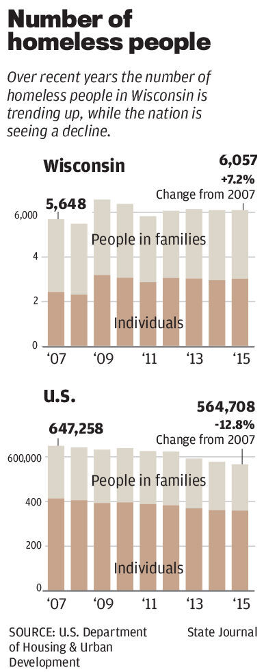 Number of Wisconsin homeless