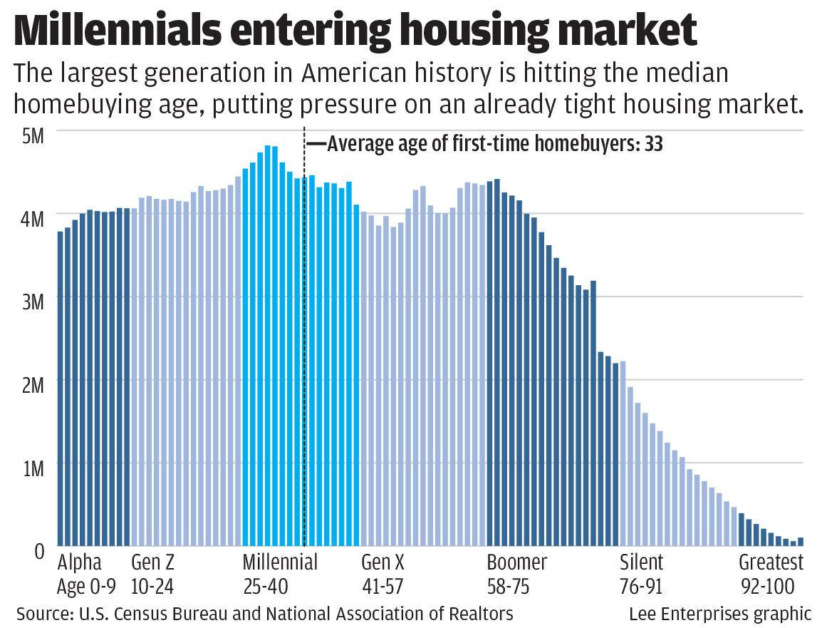 Chart: millennials crowd housing market
