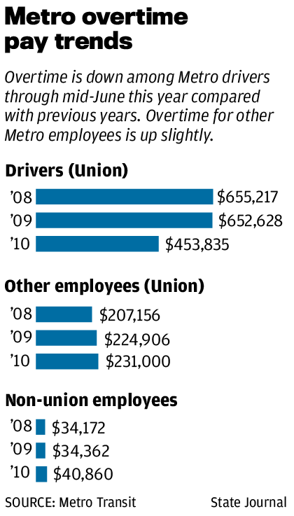 Metro Overtime Pay Trends graphic