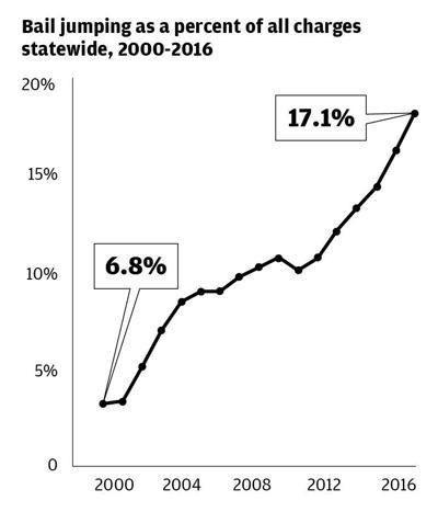 Bail Jumping Percent