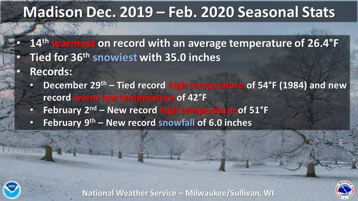 Meteorological winter 2019-20 statistics by National Weather Service