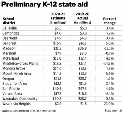K-12 state aid