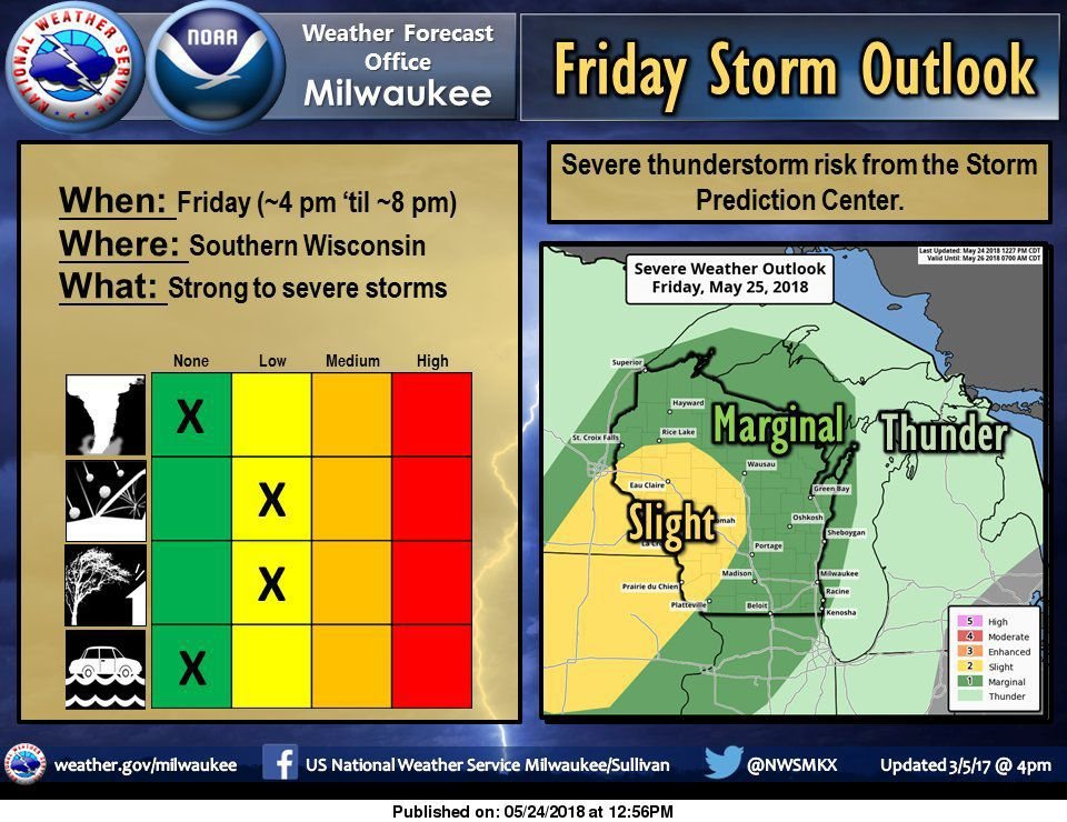 Hot and humid through the weekend chance of severe weather Friday