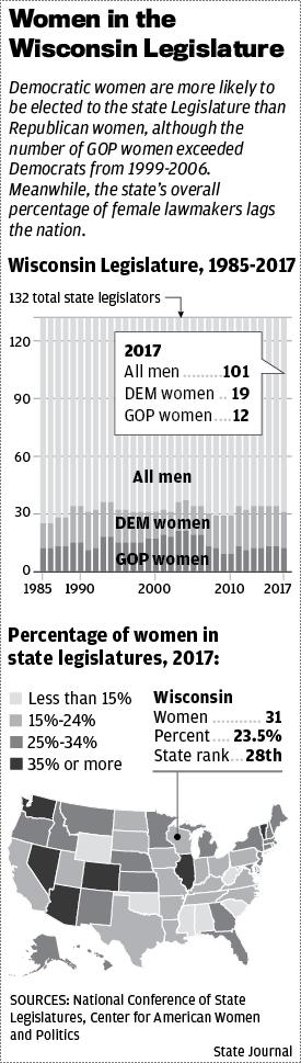 Women in Legislature chart