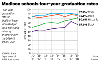 Madison schools four-year graduation rates