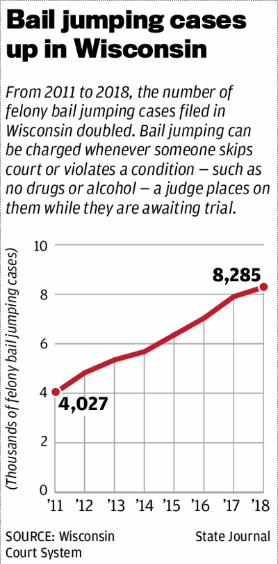Bail jumping cases up in Wisconsin