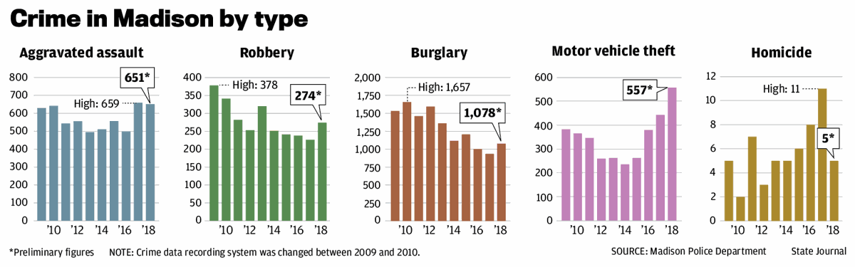 Crime in Madison by type