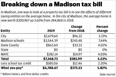 Breaking down a Madison tax bill