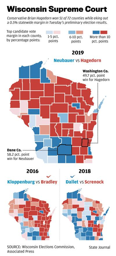 Wisconsin Supreme Court results