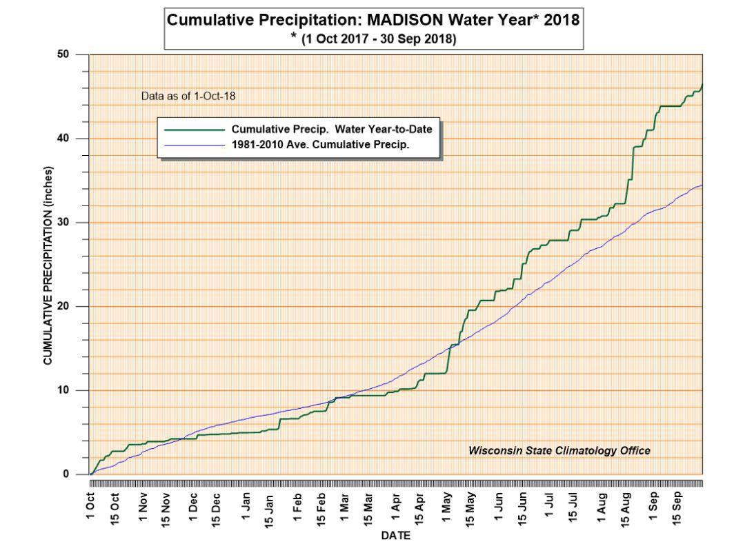 Cumulative precipitation data
