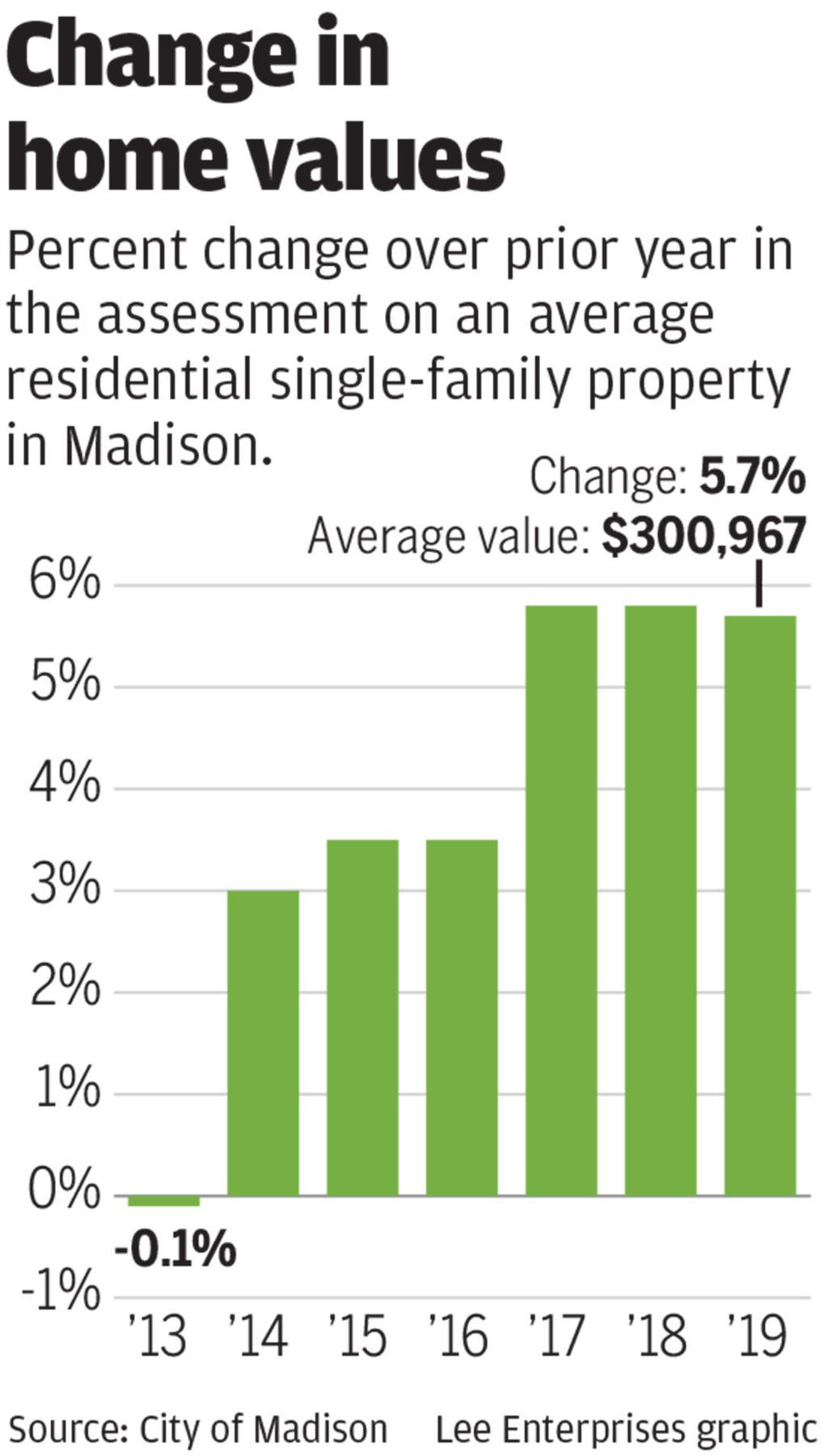 Madison's average home value tops $300,000 | Politics and