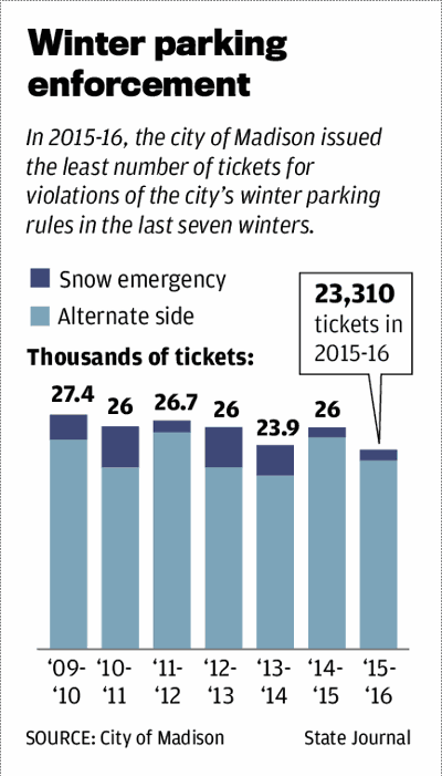 Winter parking enforcement
