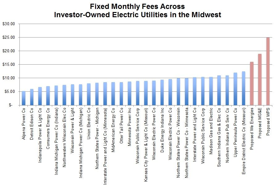 Wis utilities lead Midwest in raising fixed charges