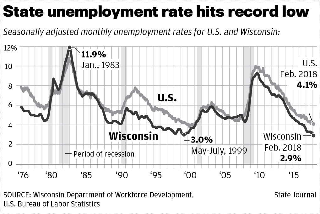 Wisconsin's unemployment rate reaches an all-time record