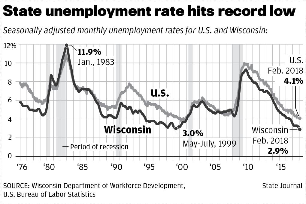 Wisconsin low unemployment chart