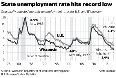 Wisconsin low unemployment chart