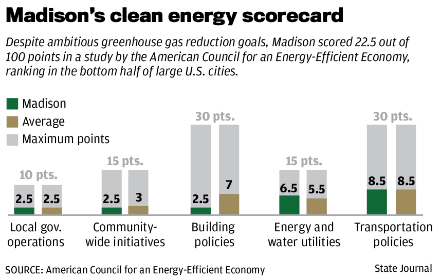 Clean energy scorecard