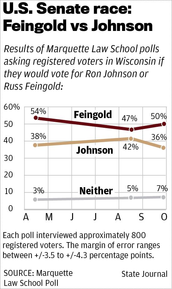 Feingold vs Johnson poll Sept 2015