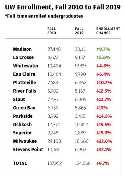 UW Enrollment Fall 2010 - Fall 2019