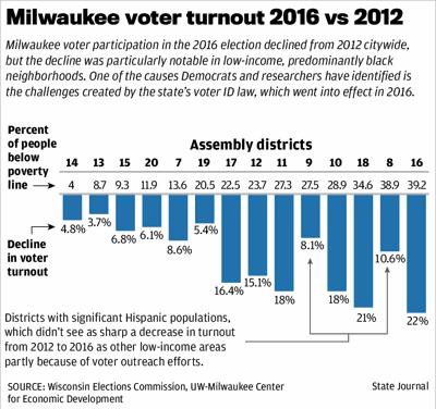 Milwaukee voter turnout