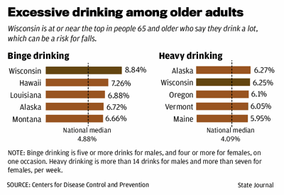 Excessive drinking among older adults