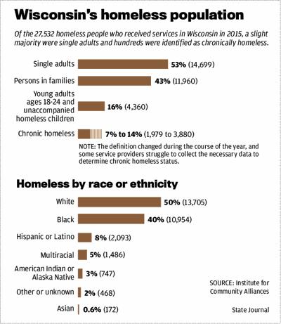 Wisconsin's homeless population