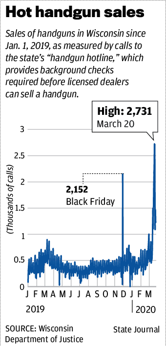 Hot handgun sales