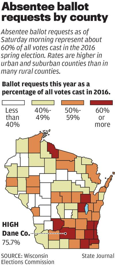 Absentee ballot requests by county