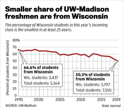 Smaller share of UW-Madison freshmen are from Wisconsin