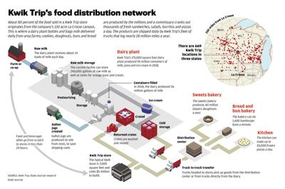 Kwik Trip's food distribution network