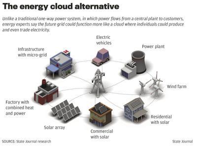 The energy cloud alternative