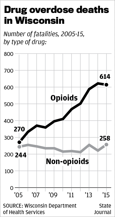 Opioid overdoses chart