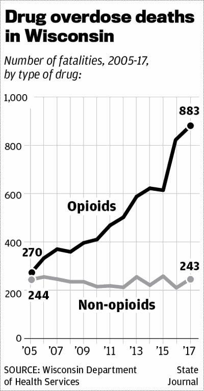 Opioid overdoses 2005-17